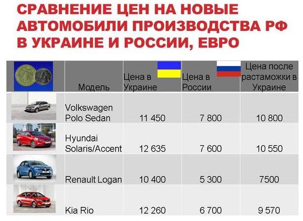 Цены на новые авто в украине в автосалонах 2018 году